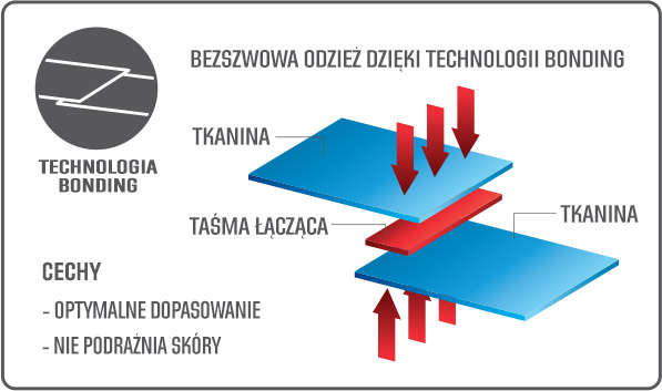 buff technologia bonding opaska płaskie szwy