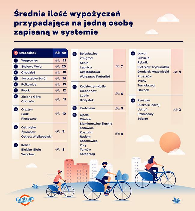 statystyka liczby wypożyczeń rowerów