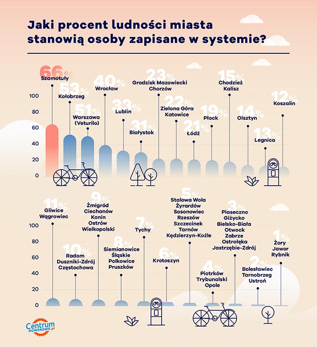 statystyka zapisanych do systemów rowerowych