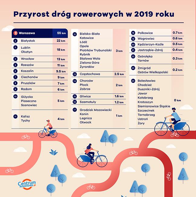 przyrost dróg rowerowych infografika