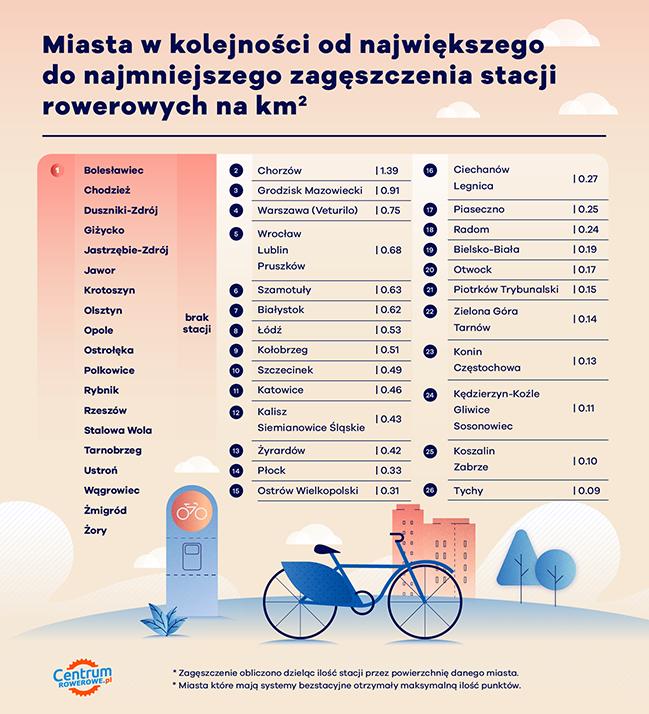 statystyka zagęszczenia stacji rowerowych