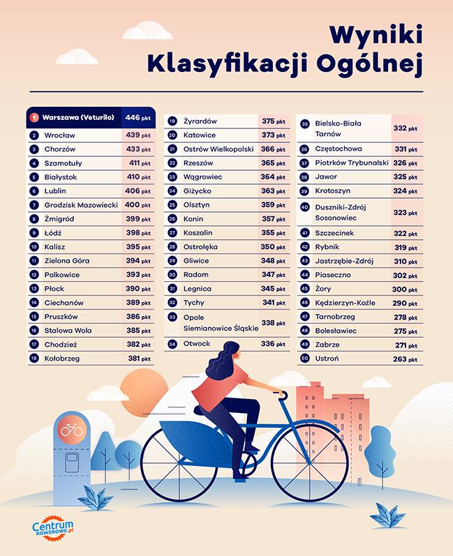 systemy rowerów miejskich ranking